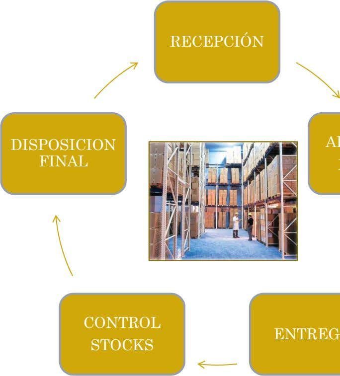 RECEPCIÓN DISPOSICION FINAL CONTROL STOCKS