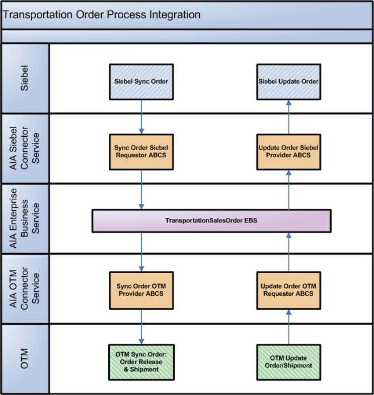 Integration in the Transportation Order Management PIP: Transportation Order Management –Or der Process