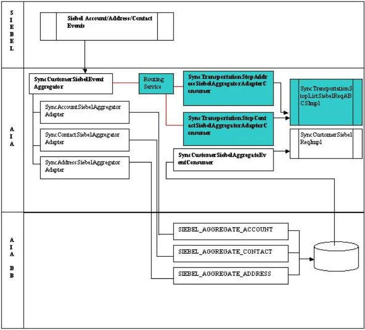 scheme. The new services are indicated in blue background. Enhanced MDM Aggregator Process diagram Data Requirements