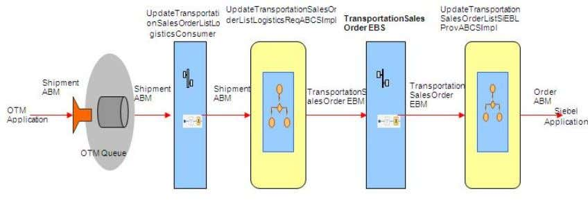 the overall flow for the Order Status Process Integration: Order Status Integration flow Copyright © 2009,