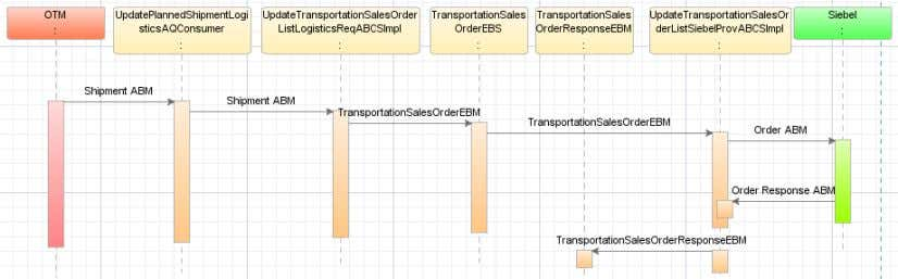 This sequence diagram shows the order status update flow: Order Status Update Sequence diagram Data Requirements