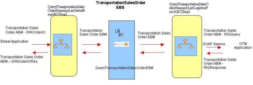 rates from OTM and sends the data to Siebel for order Query Transportation Order Itinerary process
