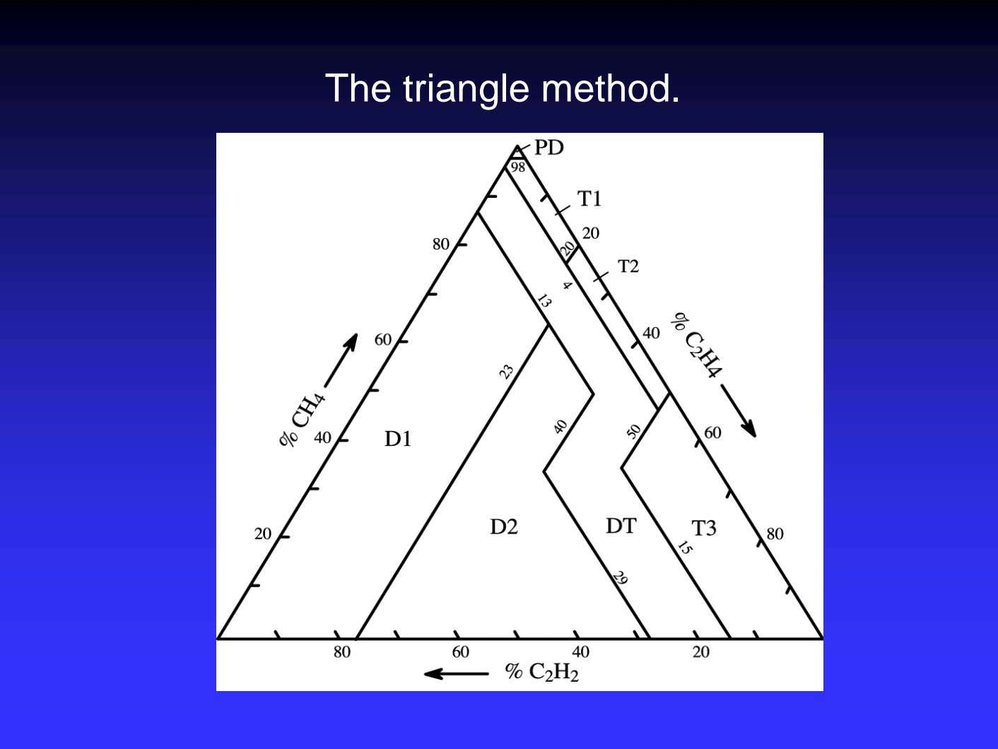 The triangle method.