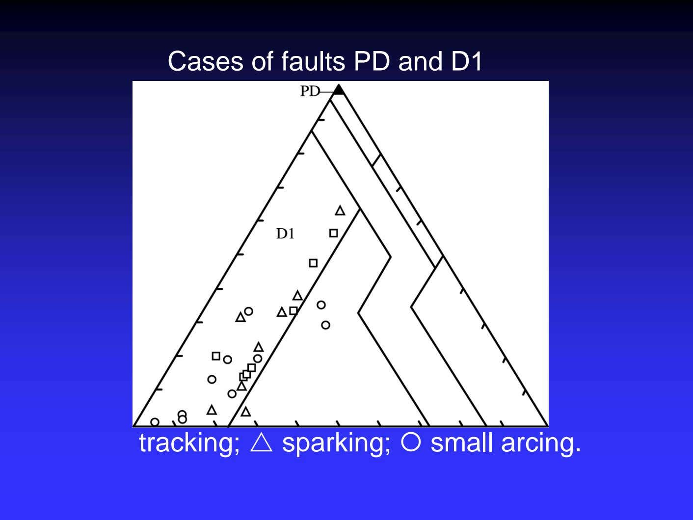 Cases of faults PD and D1 tracking; sparking; small arcing.