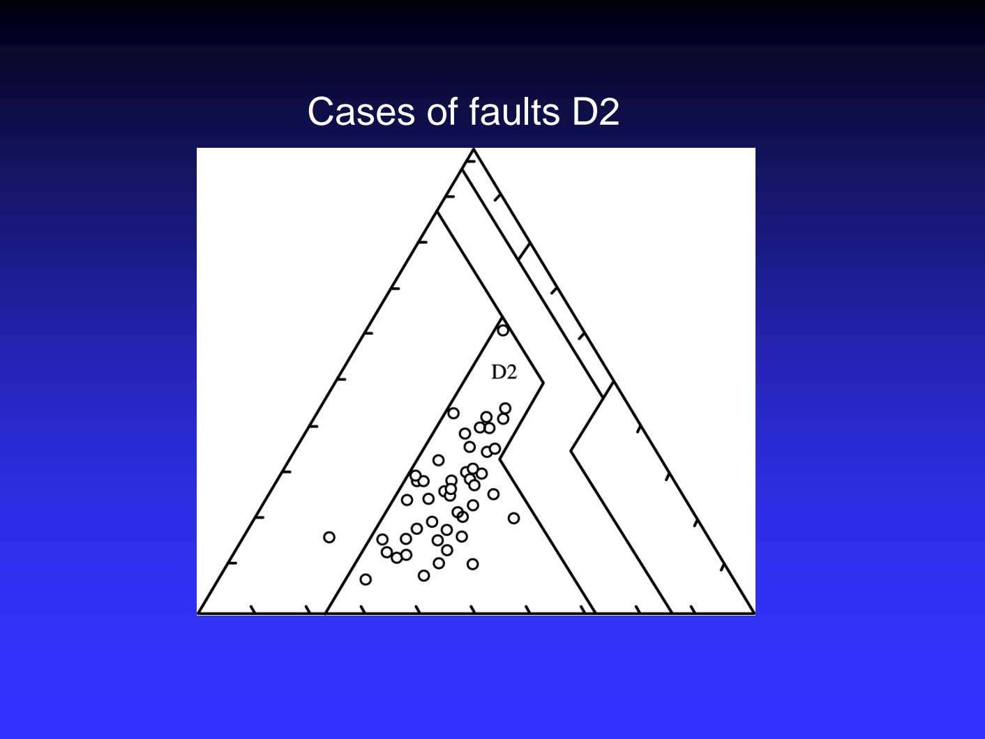 Cases of faults D2