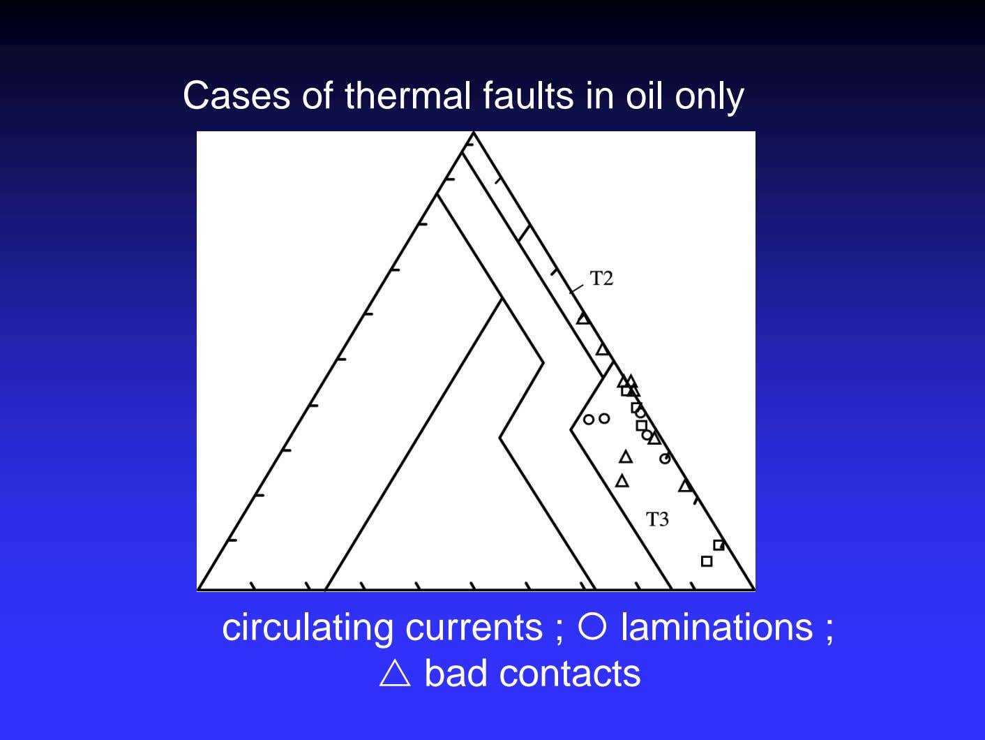 Cases of thermal faults in oil only circulating currents ; laminations ; bad contacts