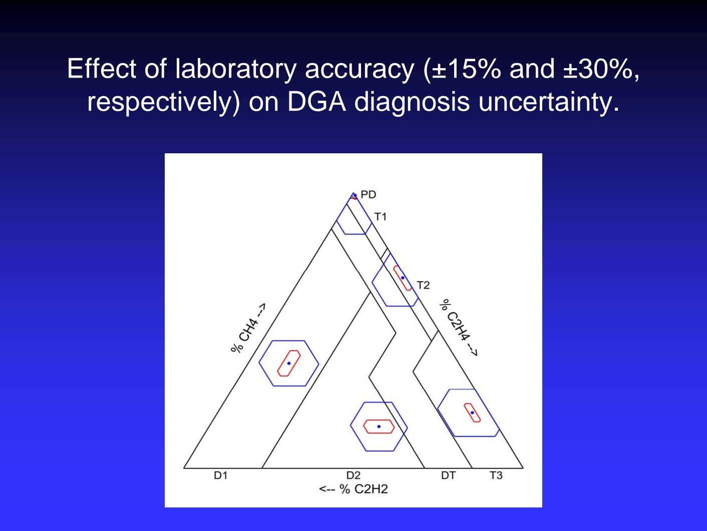 Effect of laboratory accuracy (±15% and ±30%, respectively) on DGA diagnosis uncertainty.