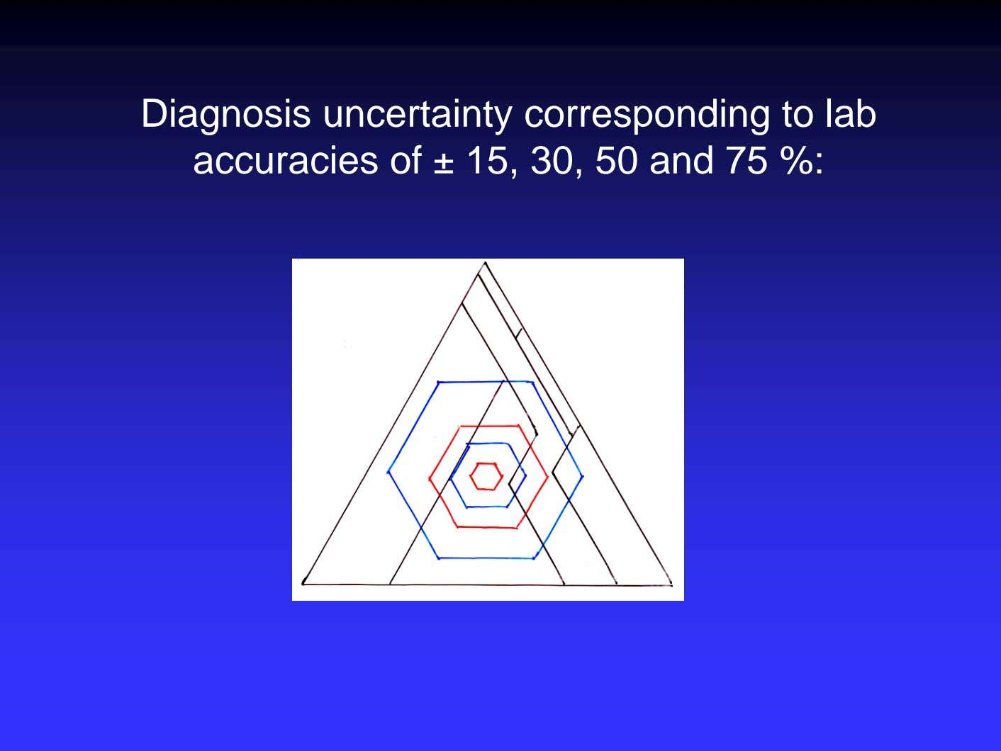 Diagnosis uncertainty corresponding to lab accuracies of ± 15, 30, 50 and 75 %: