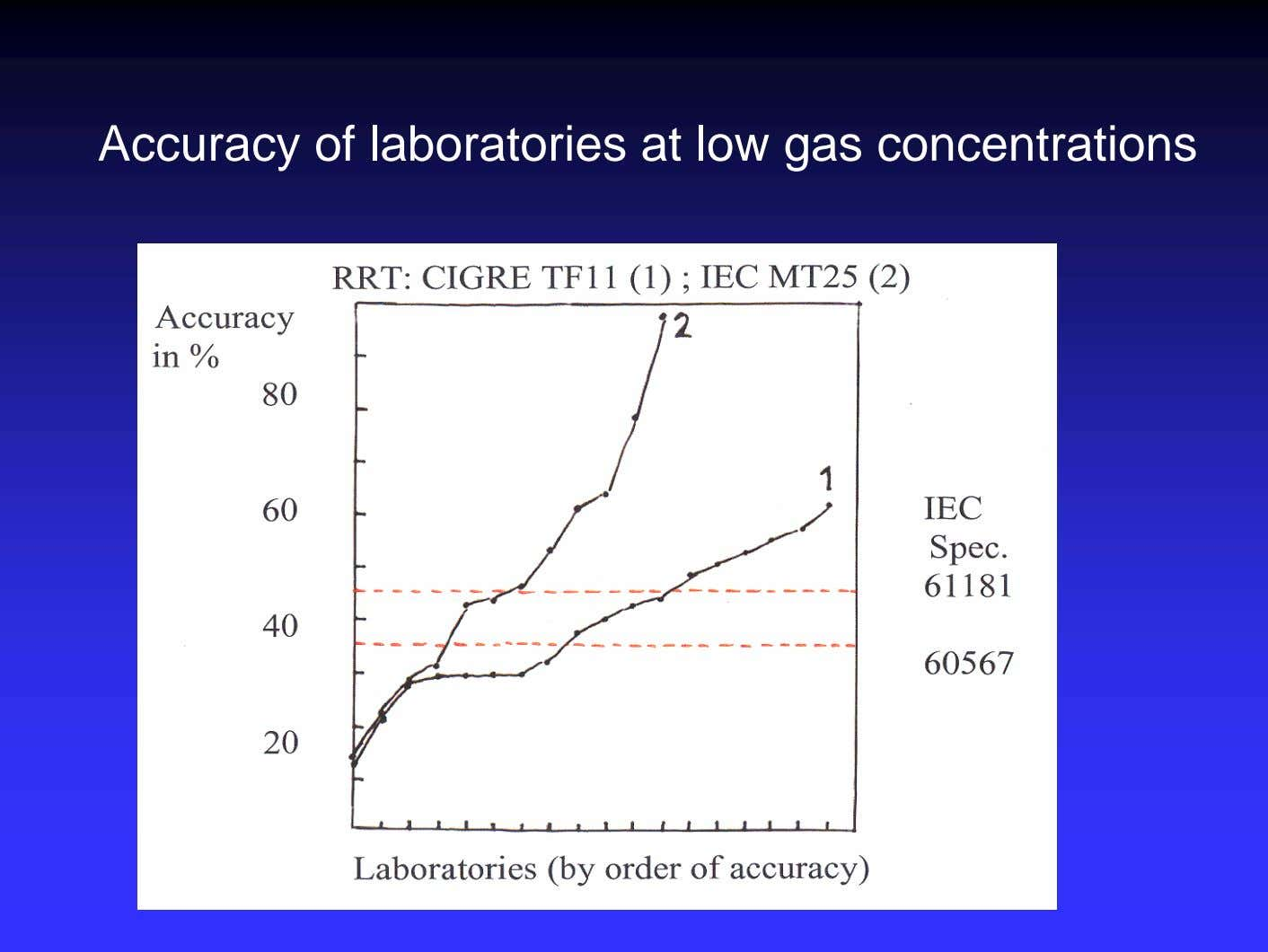 Accuracy of laboratories at low gas concentrations