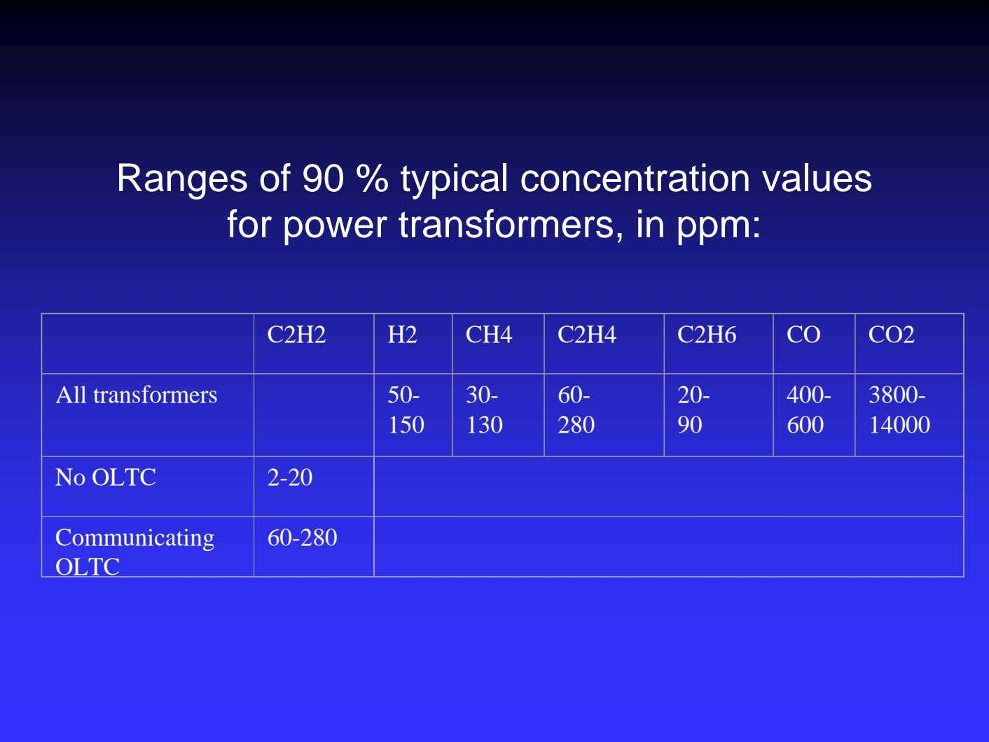 Ranges of 90 % typical concentration values for power transformers, in ppm: C2H2 H2 CH4