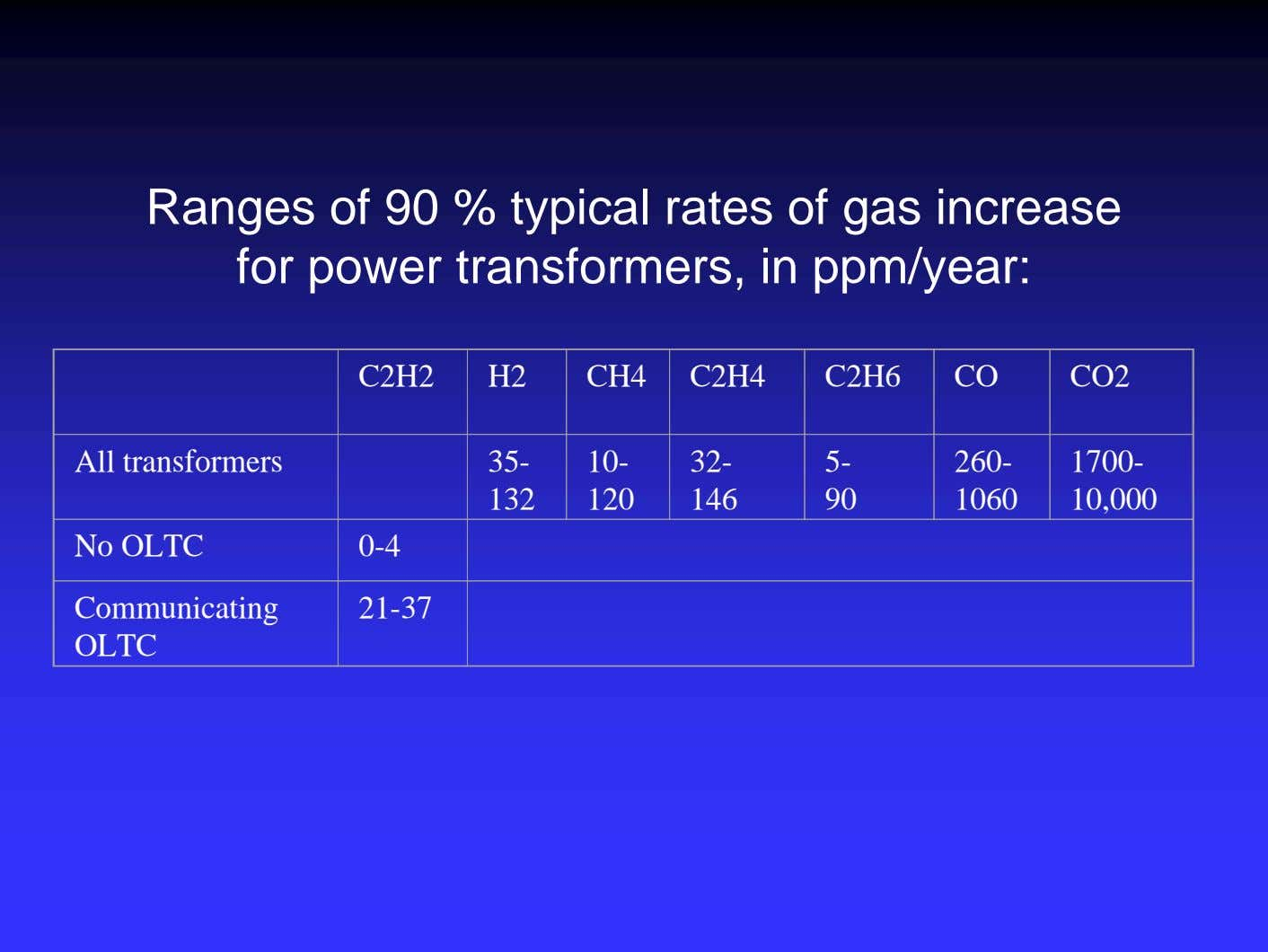 Ranges of 90 % typical rates of gas increase for power transformers, in ppm/year: C2H2