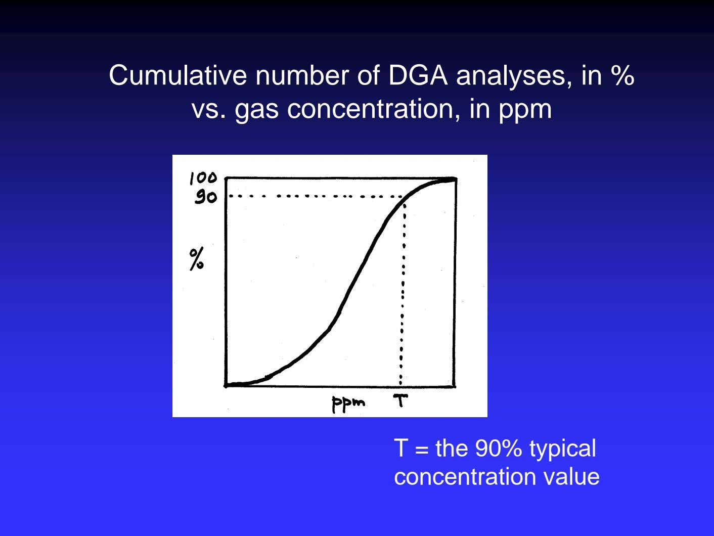 Cumulative number of DGA analyses, in % vs. gas concentration, in ppm T = the