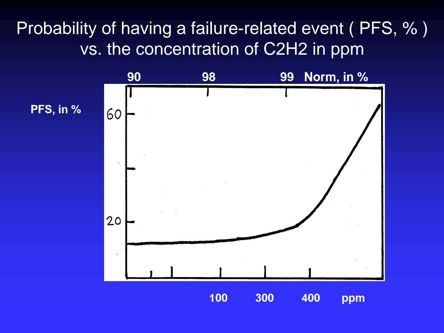 Probability of having a failure-related event ( PFS, % ) vs. the concentration of C2H2