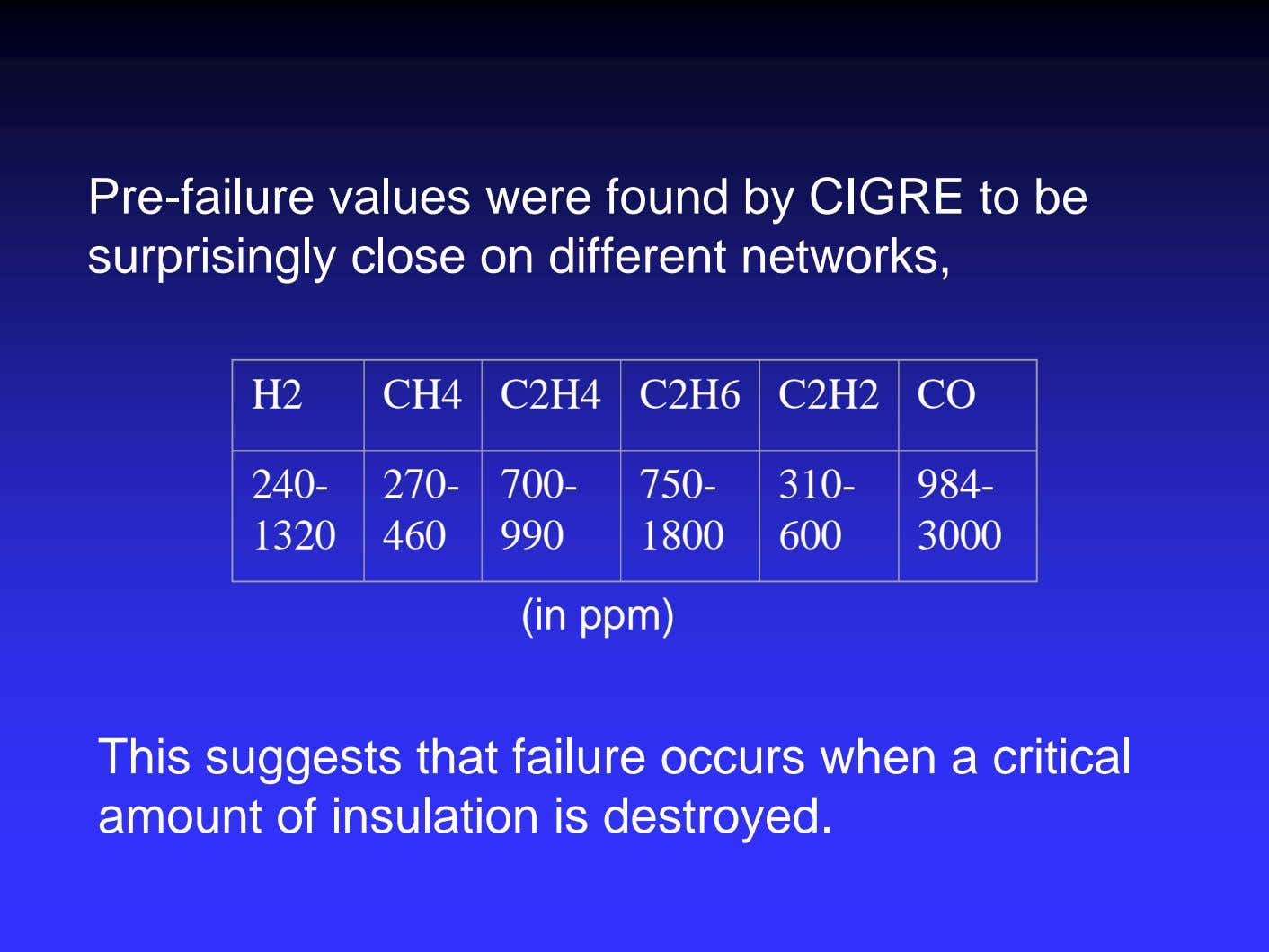 Pre-failure values were found by CIGRE to be surprisingly close on different networks, H2 CH4