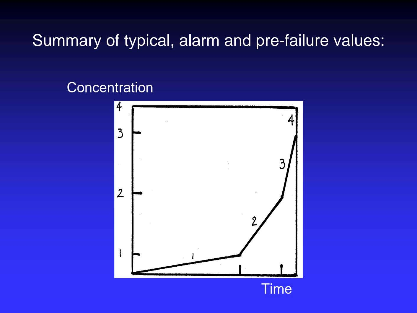 Summary of typical, alarm and pre-failure values: Concentration Time
