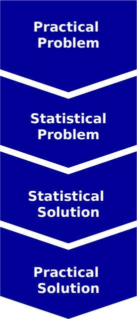 Practical Problem Statistical Problem Statistical Solution Practical Solution