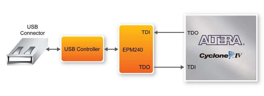CPLD. Figure 3-2 illustrates the JTAG configuration setup. 3 3 2 2 Figure 3-2 JTAG Chain