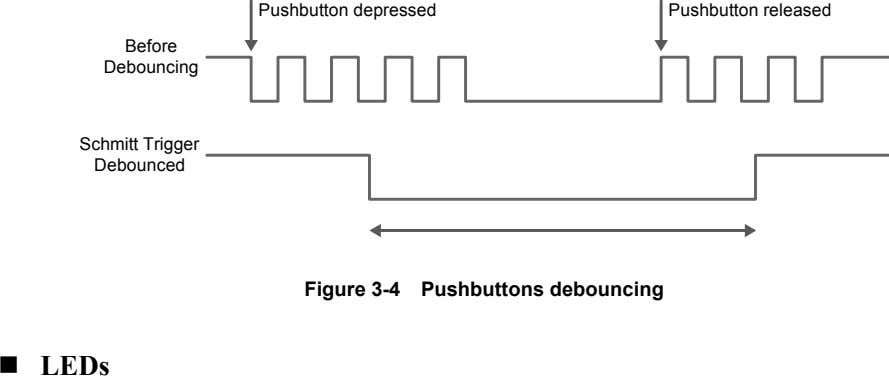 Pushbutton depressed Pushbutton released Before Debouncing Schmitt Trigger Debounced Figure 3-4 Pushbuttons