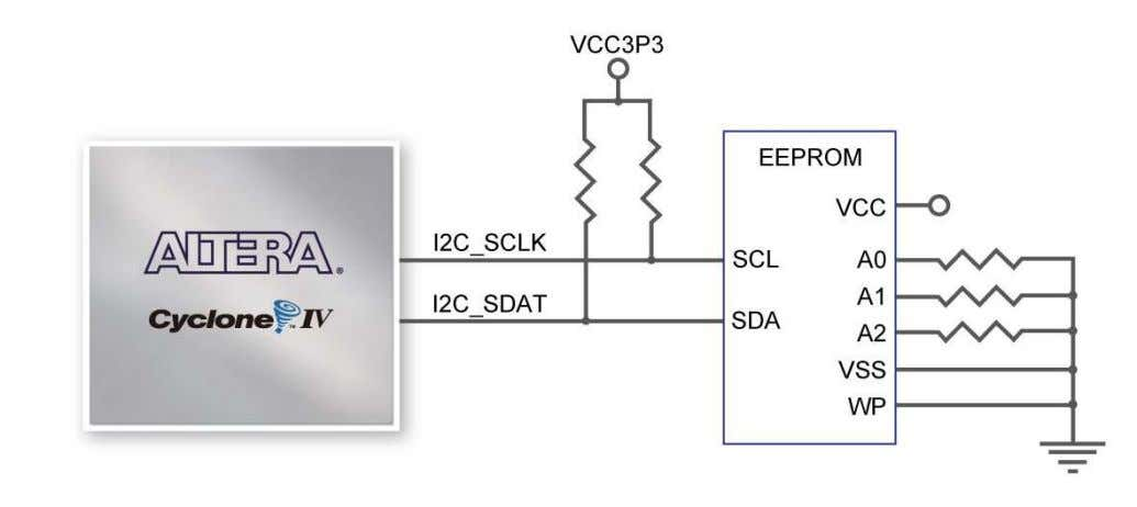 Figure 3-7 Connections between FPGA and EEPROM Table 3-5 Pin Assignments for I2C Serial EEPROM