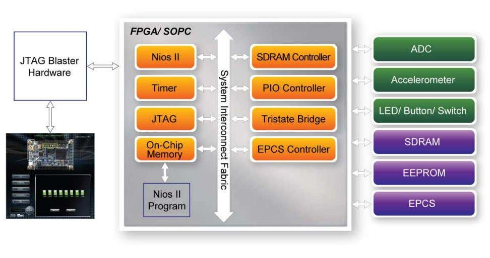 sent from the PC and performs the corresponding actions. Figure 4-8 The block diagram of the