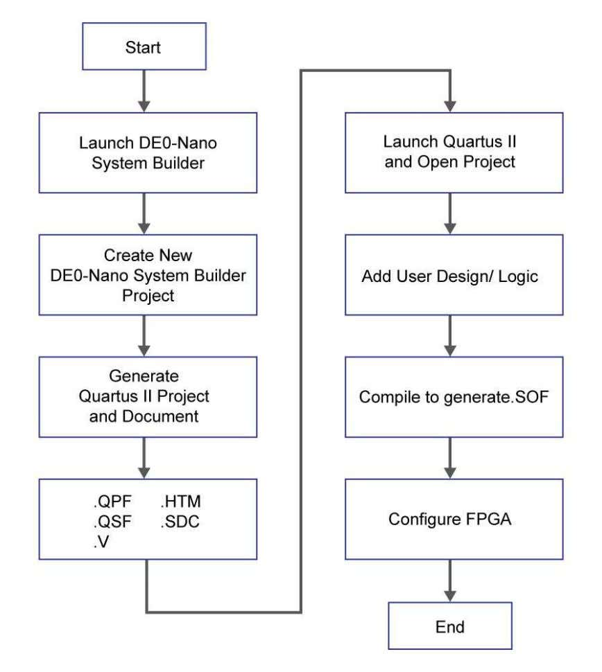 FPGA on the DE0-Nano board, using the JTAG programming mode. Figure 5-1 The general design flow
