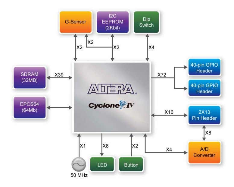 device. Thus, the user can configure the FPGA to implement any system design. Figure 2-3 Block