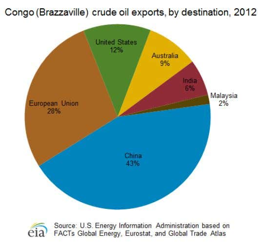 Natural gas Almost 85% of Congo's natural gas production is re-injected into oil wells to