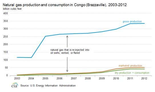 Electricity Hydropower accounted for more than 60% of Congo's net electricity generation in 2011. There