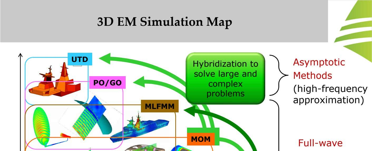 3D EM Simulation Map UTD Asymptotic PO/GO Hybridization to solve large and complex problems Methods (high-frequency