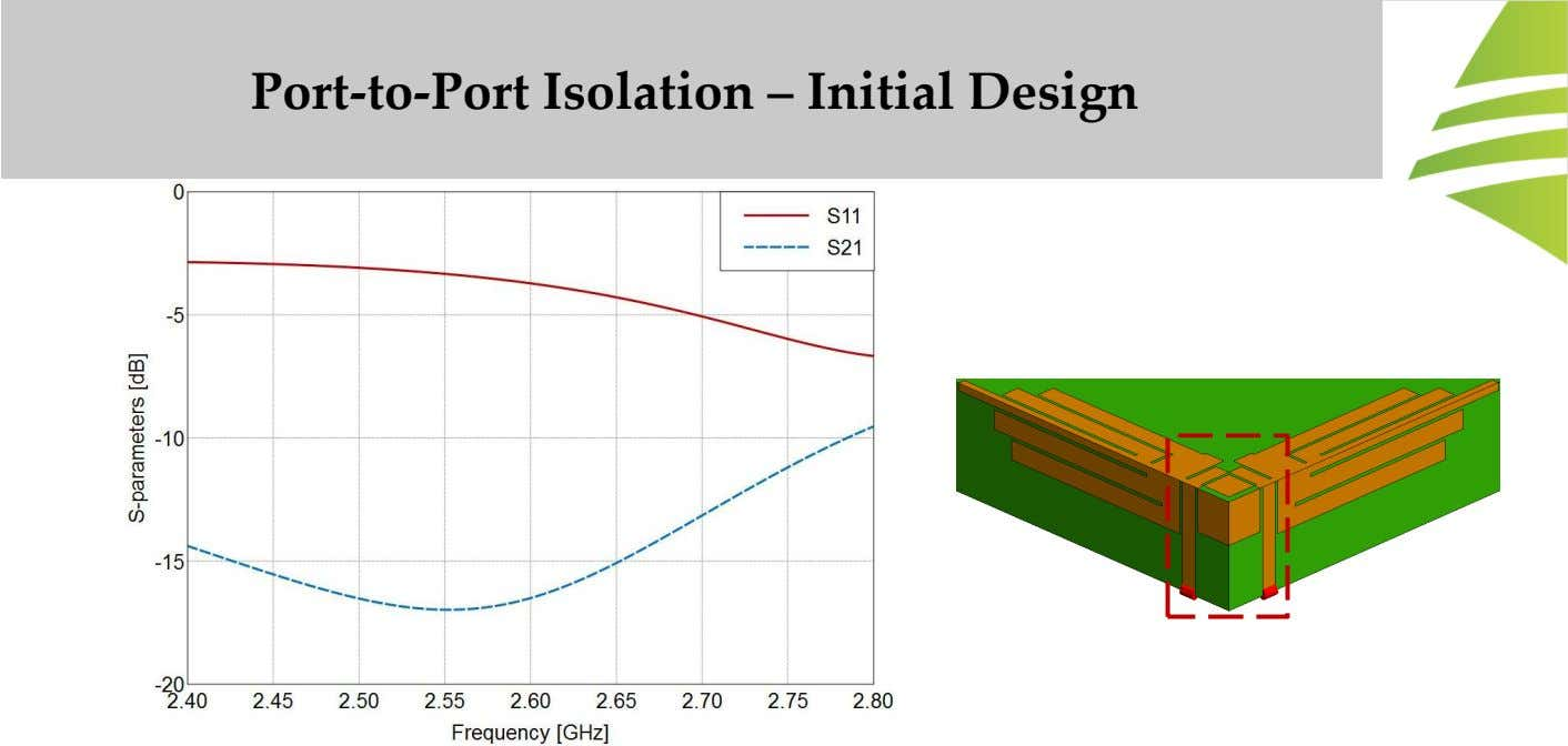 Port-to-Port Isolation – Initial Design