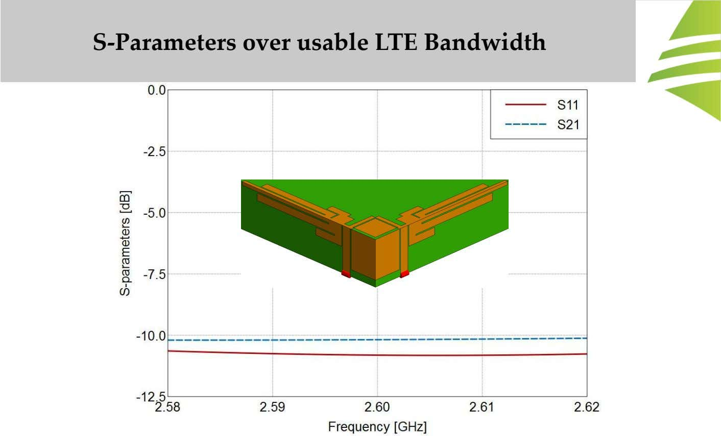 S-Parameters over usable LTE Bandwidth