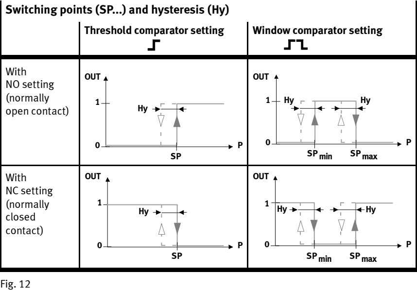 Switching points (SP and hysteresis (Hy) ) Threshold comparator setting Window comparator setting With OUT