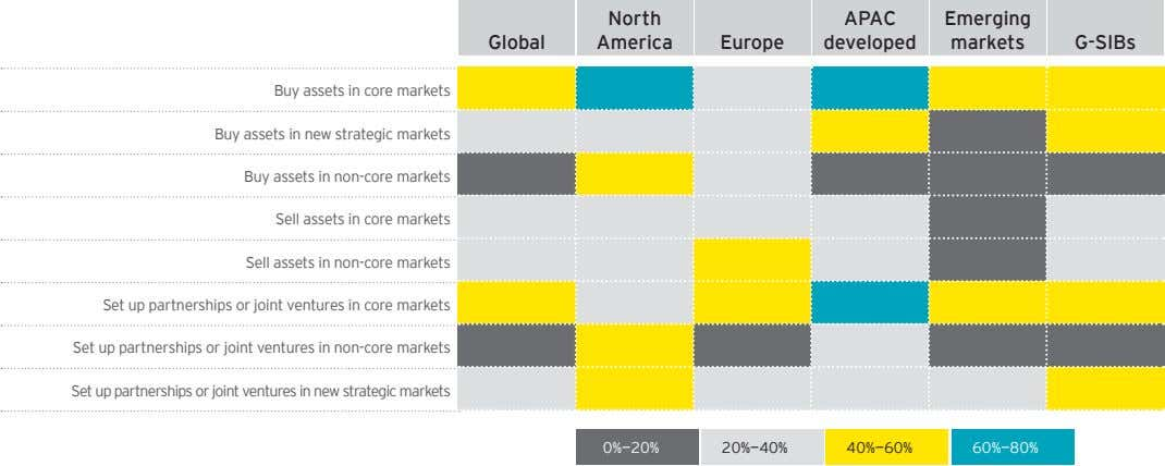 North APAC Emerging Global America Europe developed markets G-SIBs Buy assets in core markets Buy assets