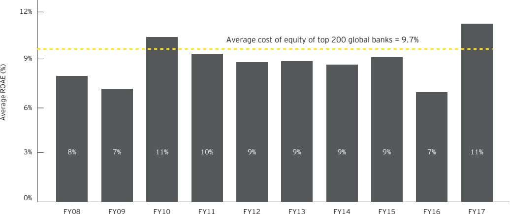 12% Average cost of equity of top 200 global banks = 9.7% 9% 6% 3% 8%