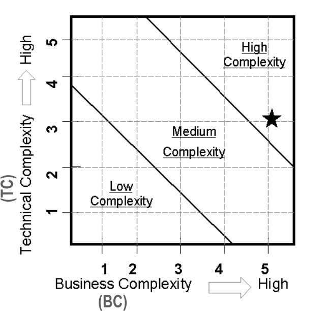 Formality is based on Complexities TC = 3 BC = 5 Result - Potential High Complexity