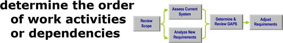 determine the order Assess Current System of work activities Determine & Adjust Review Review GAPS Requirements