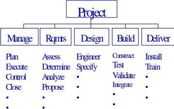 Project Manage Rqmts Design Build Deliver Construct Plan Assess Engineer Install Test Execute Determine Specify Train