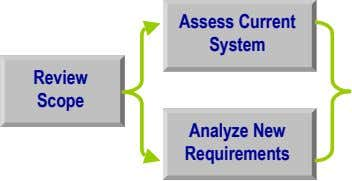 Assess Current System Review Scope Analyze New Requirements