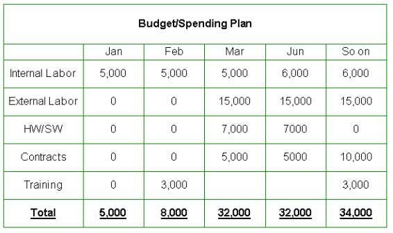 13. Build Budget and Spending Plan Budgeting involves assigning the cost estimates to all the tasks