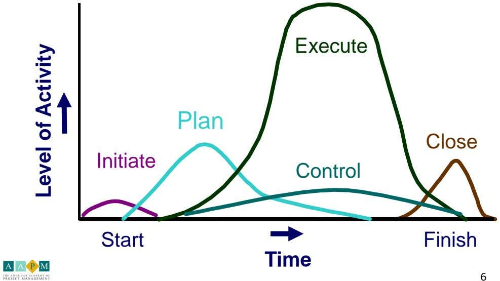 Execute Plan Close Initiate Control Start Finish Time 6 Level of Activity