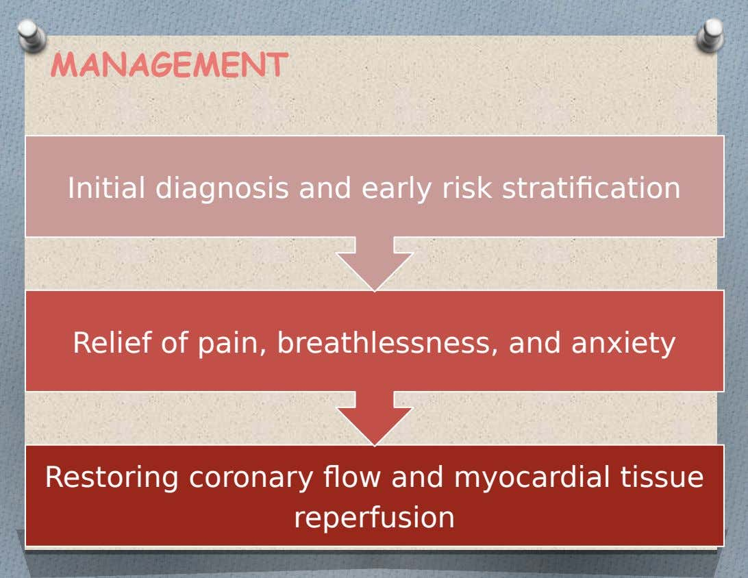MANAGEMENT Initial diagnosis and early risk stratification Relief of pain, breathlessness, and anxiety Restoring coronary flow