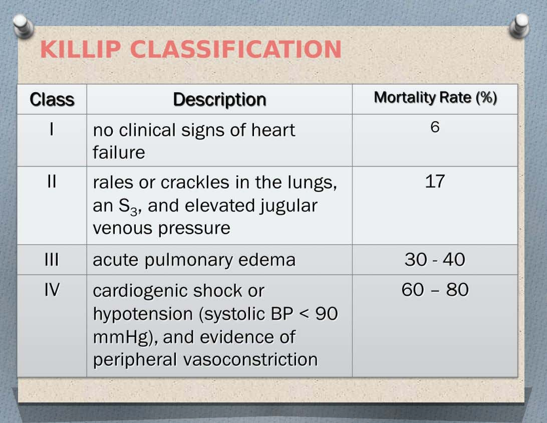 KILLIP CLASSIFICATION