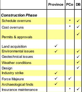 Province PCo DB Construction Phase Schedule overruns *  * Cost overruns   Permits