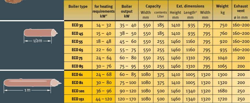 Boiler type for heating Boiler Capacity Ext. dimensions Weight Exhaust requirements output vent Width contents