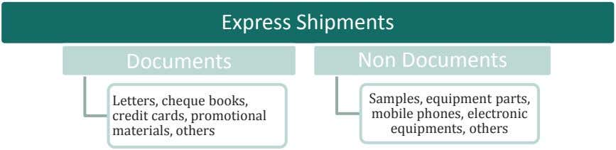 Documents Express Shipments Non Documents Letters, cheque books, credit cards, promotional materials, others