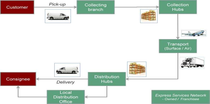 6: Value chain of express industry – Flow of consignment The shipments may be transported on