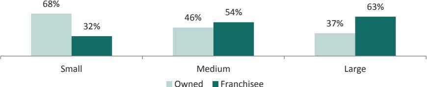 68% 63% 54% 46% 37% 32% Small Medium Large Owned Franchisee