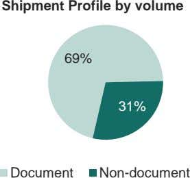 Shipment Profile by volume 69% 31% Document Non-document