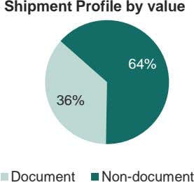 Shipment Profile by value 64% 36% Document Non-document