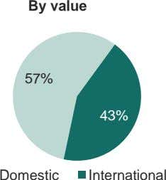 By value 57% 43% Domestic International
